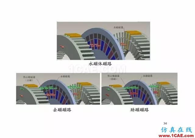 【PPT分享】新能源汽车永磁电机是怎样设计的?Maxwell应用技术图片33