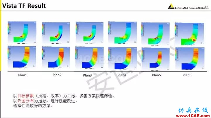 技术分享 | 泵水力设计及优化仿真fluent培训的效果图片18
