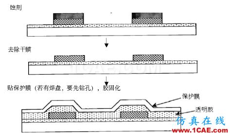 【pcb】柔性电路板工艺
