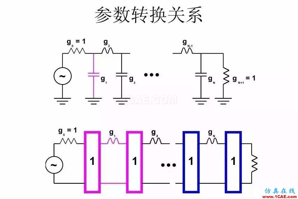 干货!滤波器设计实例讲解(PPT)HFSS分析案例图片21
