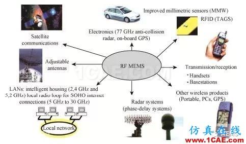 RF MEMS国内外现状及发展趋势ansys hfss图片2