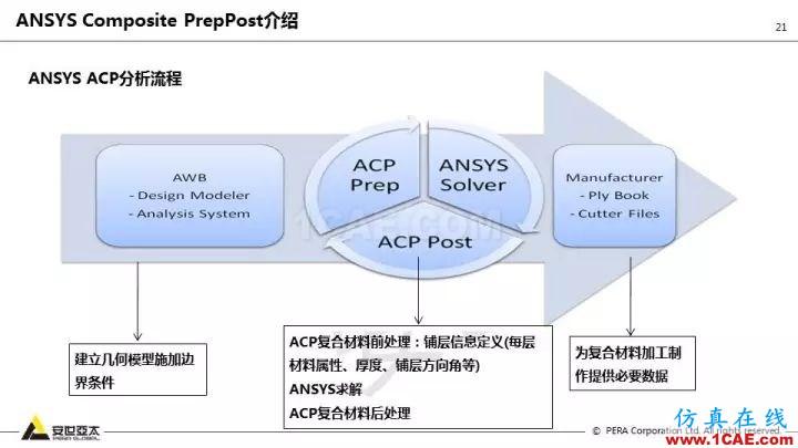 技术分享   58张PPT,带您了解ANSYS复合材料解决方案【转发】ansys结果图片21