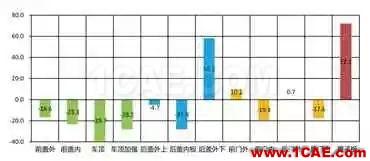 基于AutoForm的冲压模具成本计算方法研究(下)autoform分析图片6