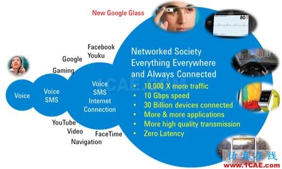未来无线通信技术及测试方案   与你一同畅享高速无线互联HFSS培训的效果图片2