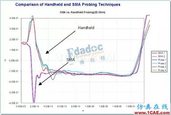 如何用TDR来测试PCB板的线路阻抗【转发】HFSS结果图片5