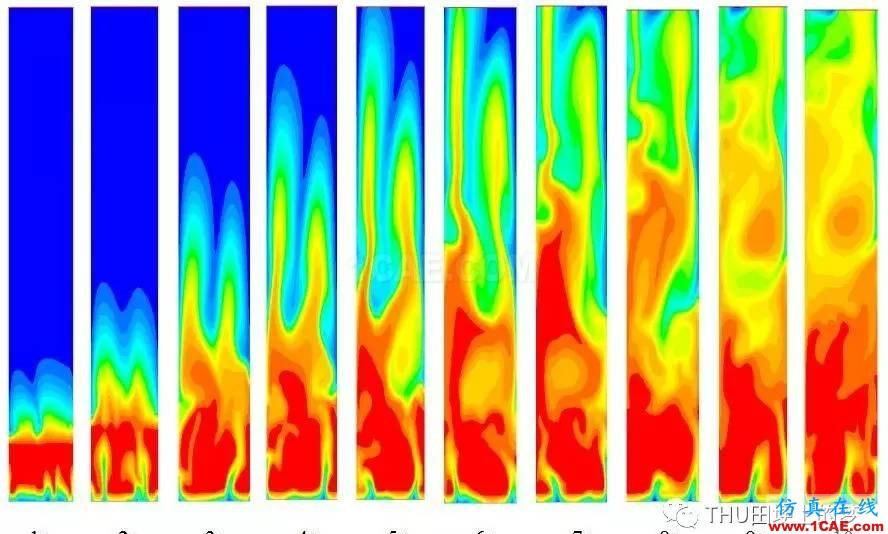 基于Fluent模拟气固循环流化床反应器内流化情况ansys分析图片5