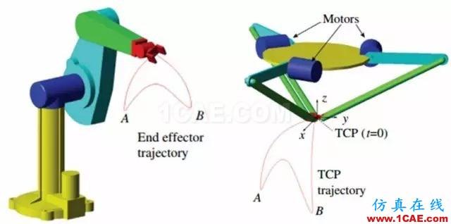 案例分享 | 机器人设计中的多体动力学分析ansys结果图片2