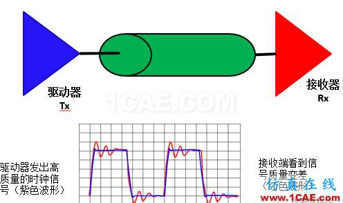 【科普基础】串扰和反射能让信号多不完整?HFSS仿真分析图片1