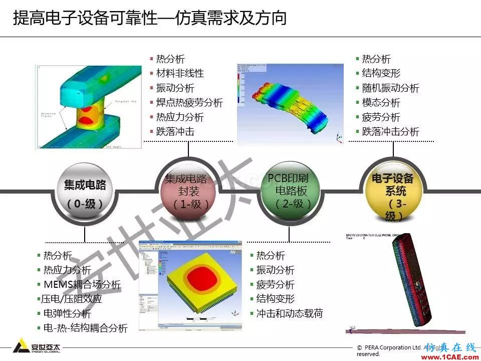 方案   电子设备仿真设计整体解决方案HFSS仿真分析图片7