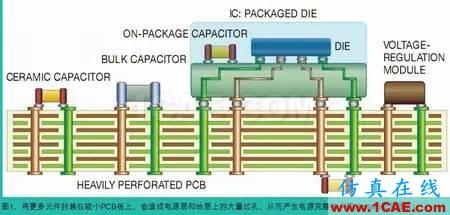电源完整性(PI)仿真让电路板更完美+有限元仿真分析相关图片1