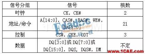 DDR信号完整性仿真介绍(一)【转发】HFSS分析图片3