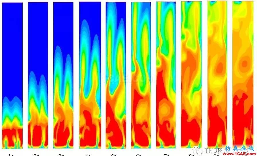基于Fluent模拟气固循环流化床反应器内流化情况ansys培训课程图片7