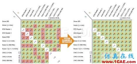 ansys电磁分析:复杂环境中的无线系统仿真HFSS分析图片1