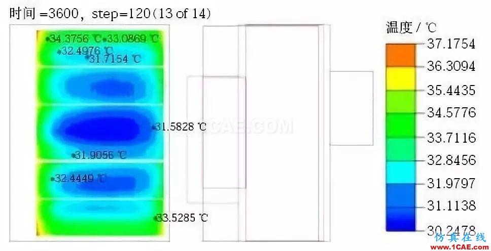 新能源汽车电池包液冷热流如何计算?ansys分析案例图片10