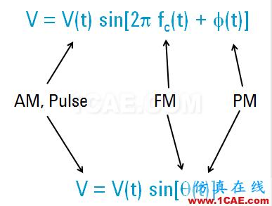 IC好文推荐:信号源是如何工作的?ansys hfss图片20