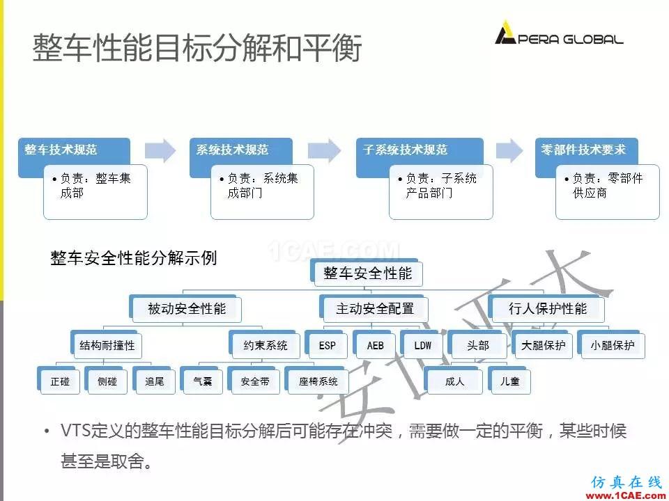 安世亚太整车性能开发解决方案ansys培训的效果图片7