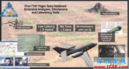 [转载]浅谈自组网技术在国外军事领域的应用HFSS分析图片5