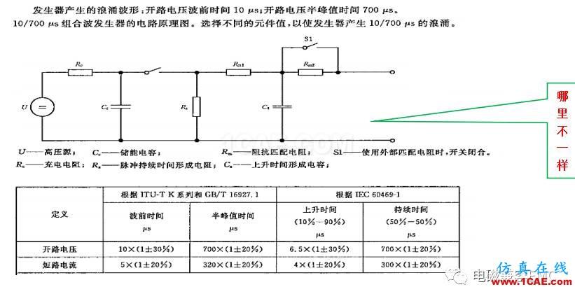 电磁兼容刨根究底微讲堂之浪涌(冲击)标准解读与交流20170330HFSS培训课程图片6