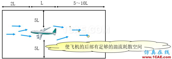 子模型(submodel)和子结构(substructural)分析(附视频)cfd流体分析图片2