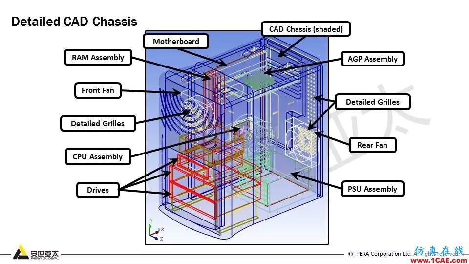 教程 | Icepak复杂几何体的网格策略【转发】icepak培训教程图片15