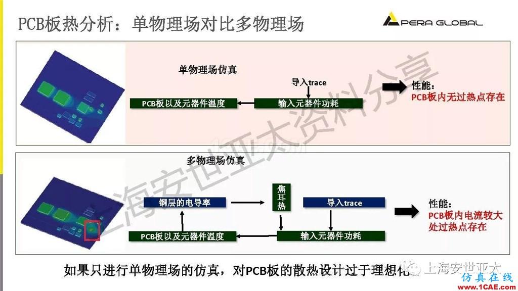 技术分享 | 电子系统散热设计分析与优化icepak技术图片20