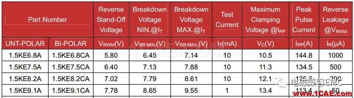瞬变干扰吸收器件讲解(三)——TVS管与TSS管HFSS分析图片12