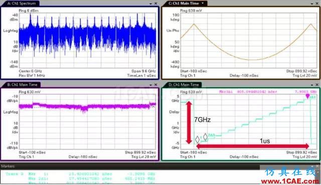 如何使用示波器进行射频信号测试(深度好文)HFSS培训的效果图片9