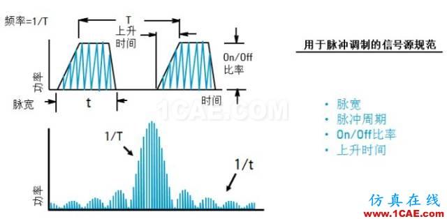 IC好文推荐:信号源是如何工作的?HFSS培训的效果图片24