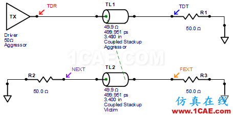 串扰分析、串扰仿真HFSS分析图片1