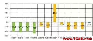 基于AutoForm的冲压模具成本计算方法研究(下)autoform分析图片3