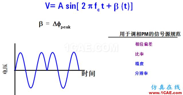 IC好文推荐:信号源是如何工作的?HFSS培训的效果图片23