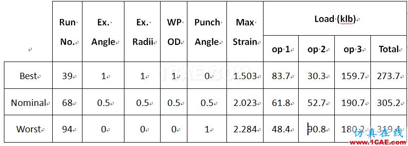 专题 | DEFORM软件DOE/OPT技术在螺栓成形工艺中的应用Deform分析案例图片6