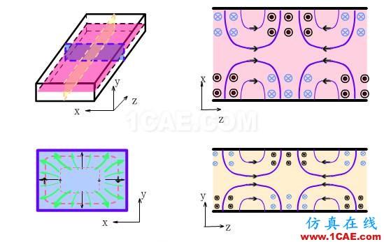 波导中电磁波传输的模式(TE\TM\TEM)理解转载HFSS图片14