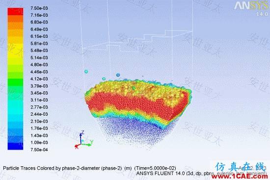 技术分享 | CAE仿真技术在流化床锅炉设计中的应用简介fluent图片3