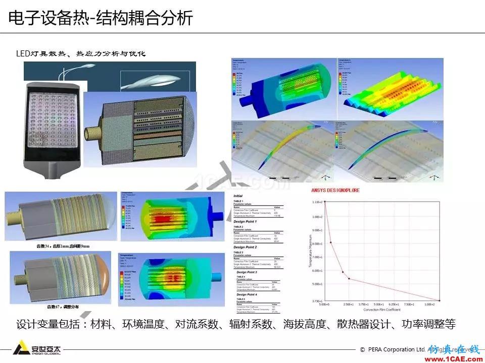 方案   电子设备仿真设计整体解决方案HFSS图片33