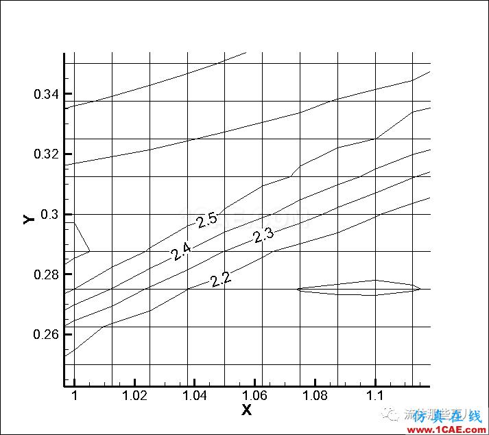 FLUENT和CFX的激波分辨能力怎么样?有图有真相fluent培训的效果图片16