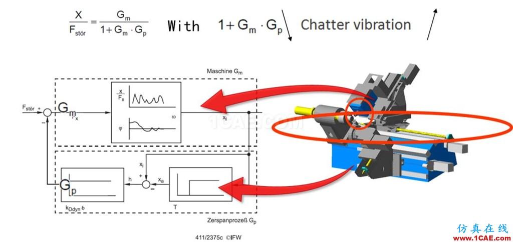 行业应用 | 机器人及数控机床研发中的仿真技术应用ansys结果图片6