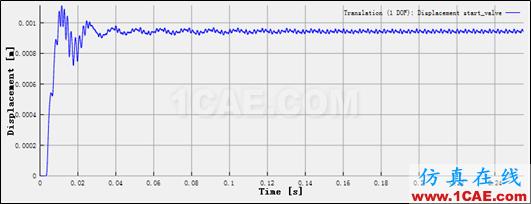 直线式可变排量滑片泵(VDVP)流体分析Pumplinx流体分析图片9