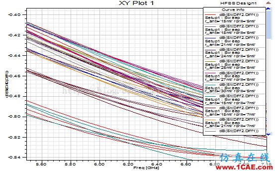 使用HFSS仿真高速差分过孔-2ansys hfss图片8