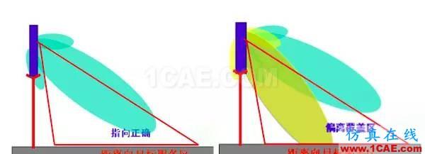 天线基础知识普及(转载)HFSS分析案例图片30