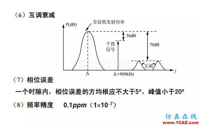 射频电路:发送、接收机结构解析HFSS结果图片25