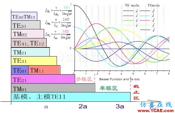 波导中电磁波传输的模式(TE\TM\TEM)理解转载HFSS图片7