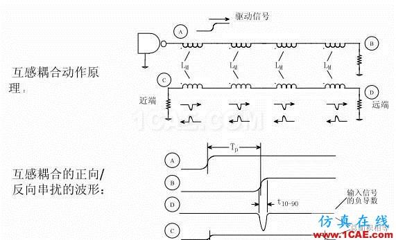 【科普基础】串扰和反射能让信号多不完整?HFSS图片11