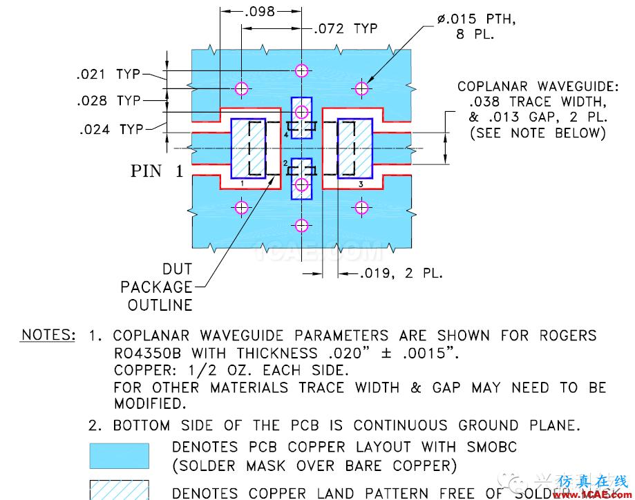 射频电路板最佳化设计方法