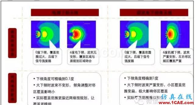 最好的天线基础知识!超实用 随时查询(20170325)【转】HFSS培训的效果图片83