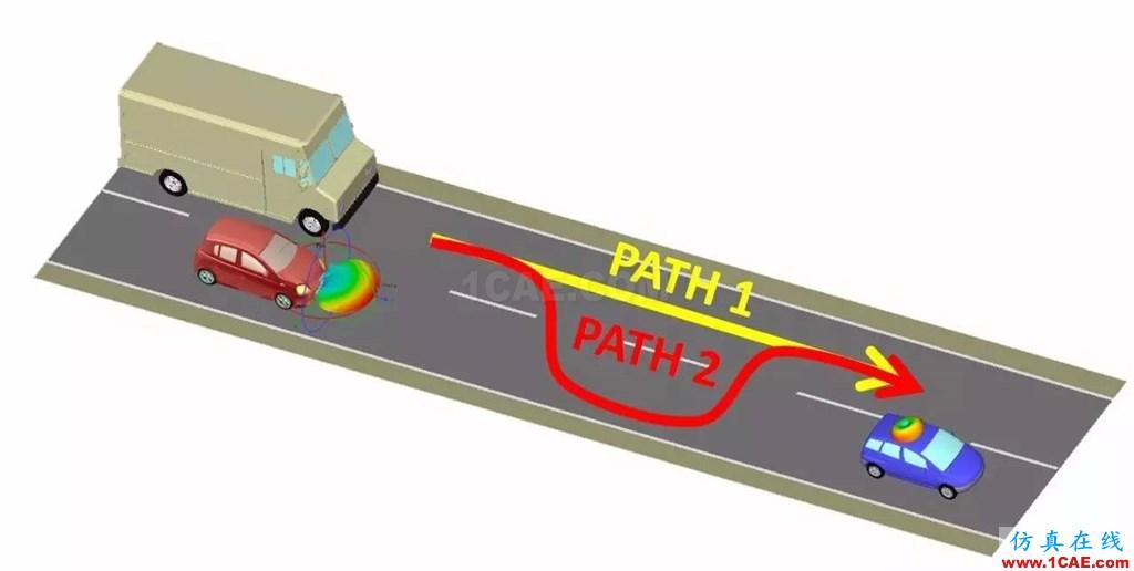 车载毫米波雷达技术之EMC仿真技术HFSS图片9