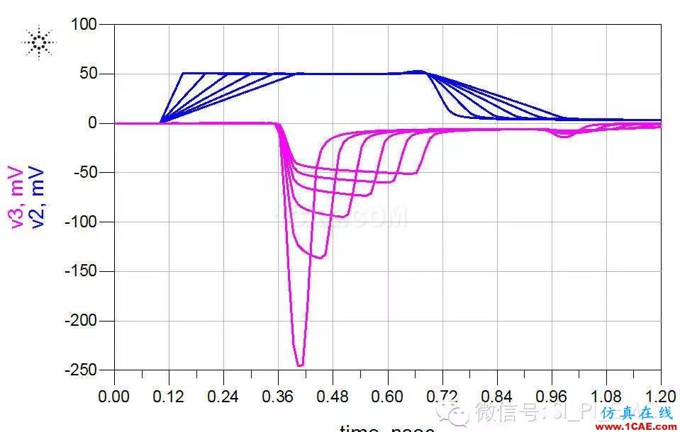 ADS高速电路设计/信号完整性仿真专题之串扰HFSS图片5