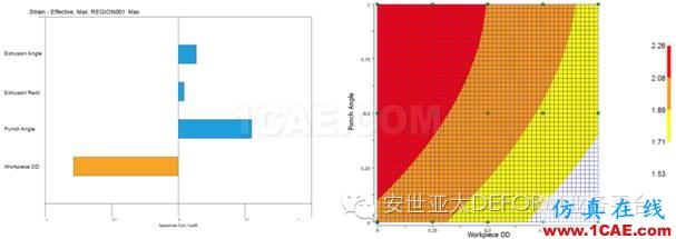 实例 | DEFORM软件DOE/OPT技术在螺栓成形工艺中的应用Deform应用技术图片5