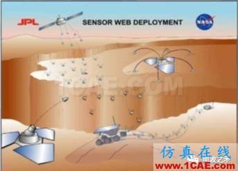 [转载]浅谈自组网技术在国外军事领域的应用HFSS培训的效果图片19