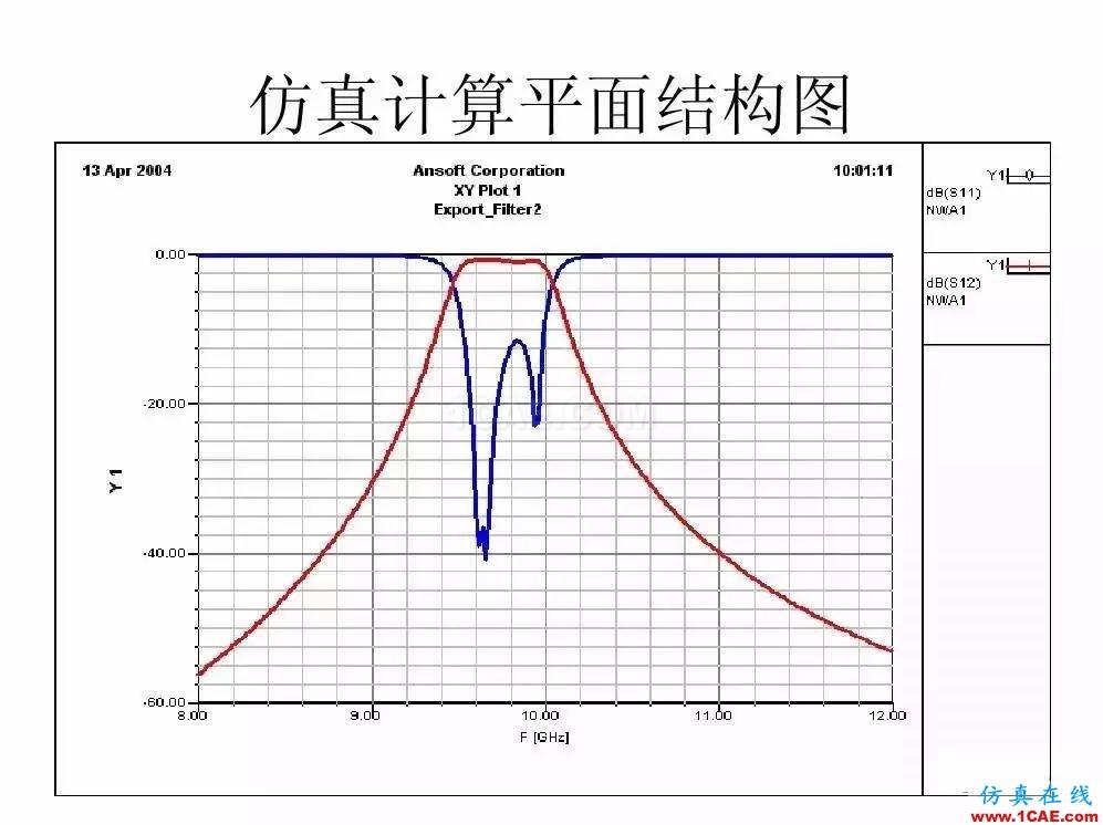 干货!滤波器设计实例讲解(PPT)HFSS培训课程图片12